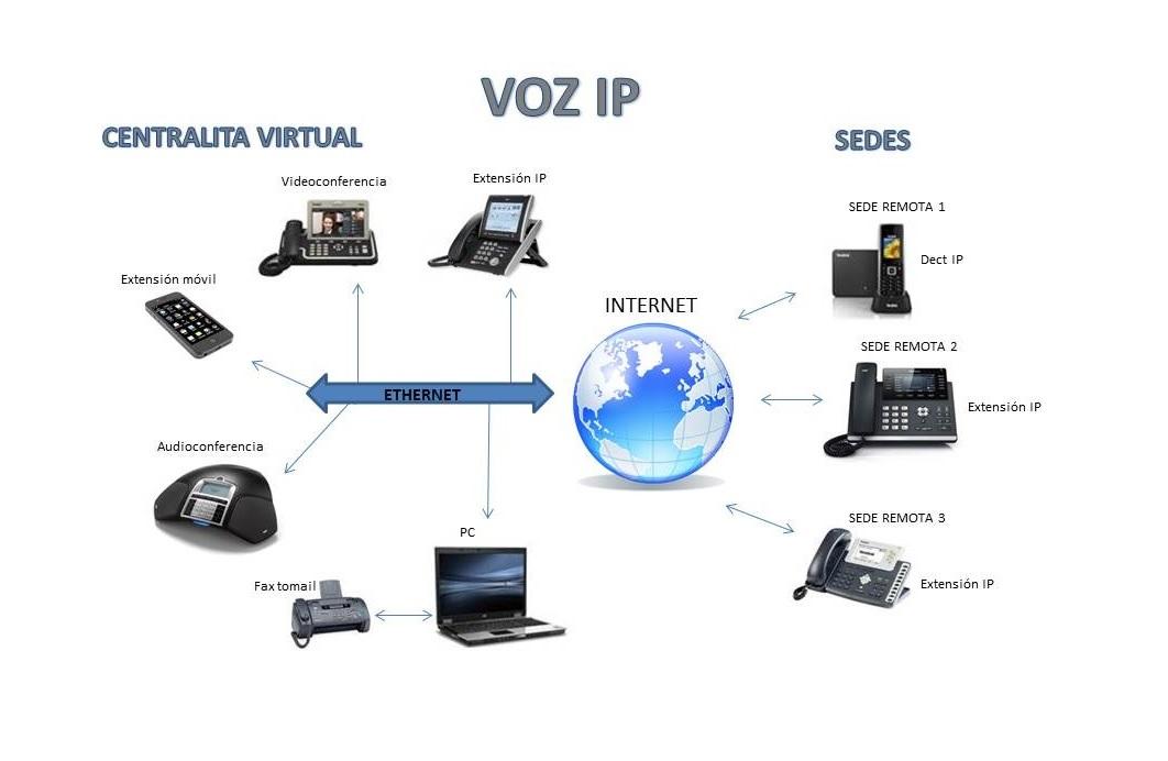 Voz IP3