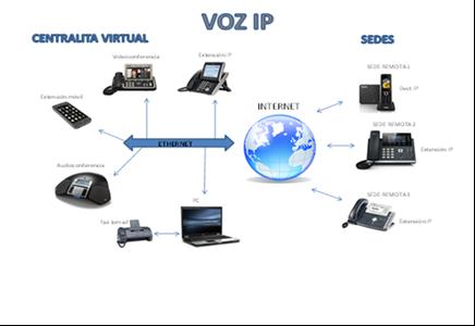 centralita-virtual